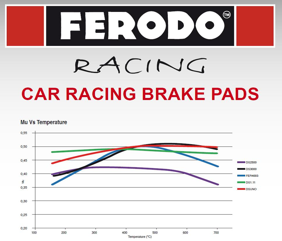 Ferodo Road And Track Brake Pads Available For The Rs3
